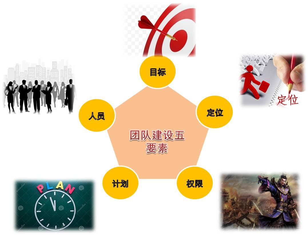 <a href=http://www.52tuandui.com/jianshe/ target=_blank class=infotextkey>团队建设</a>五要素.jpg